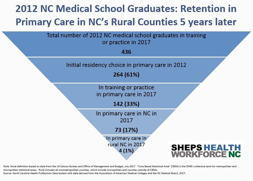 Inverted triangle of the number of 2012 North Carolina Medical School Graduates who were practicing primary care in rural North Carolina 5 years later.