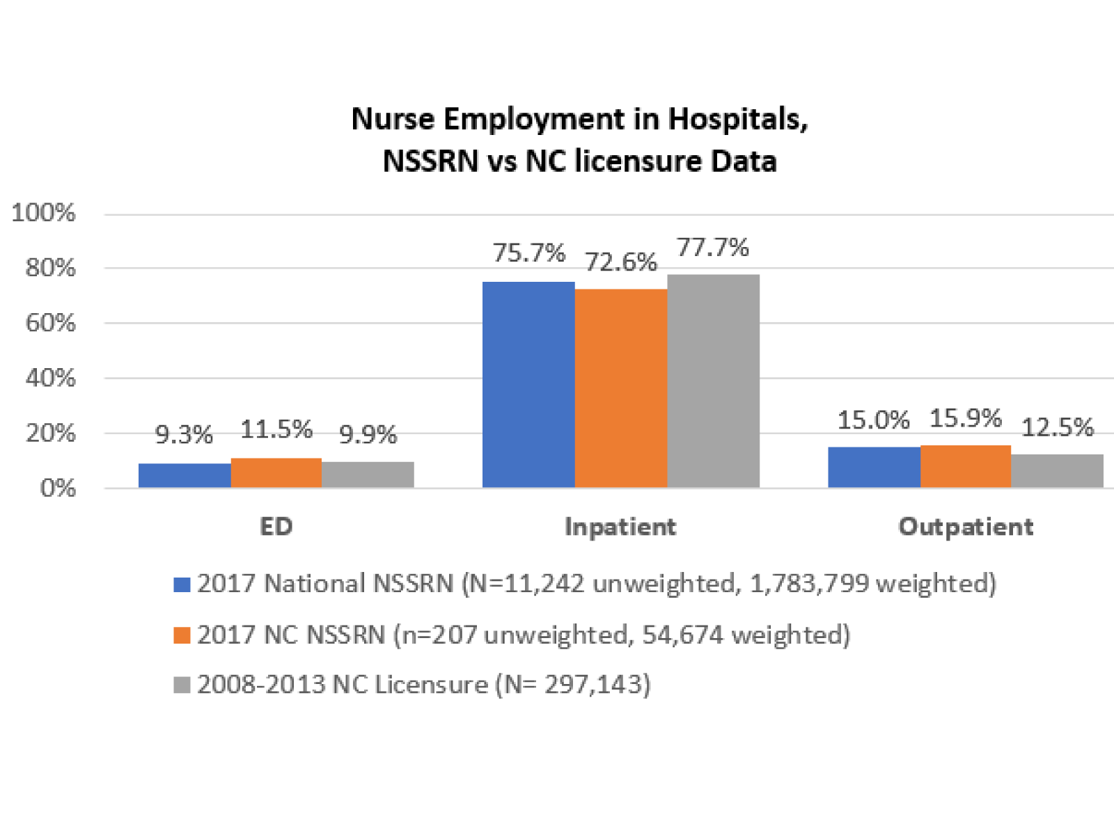 Comparing Hospital Nurse Settings from the 2018 NSSRN vs. 2008-2013 North Carolina Licensure Data