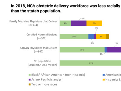 How diverse is NC's obstetric delivery workforce?
