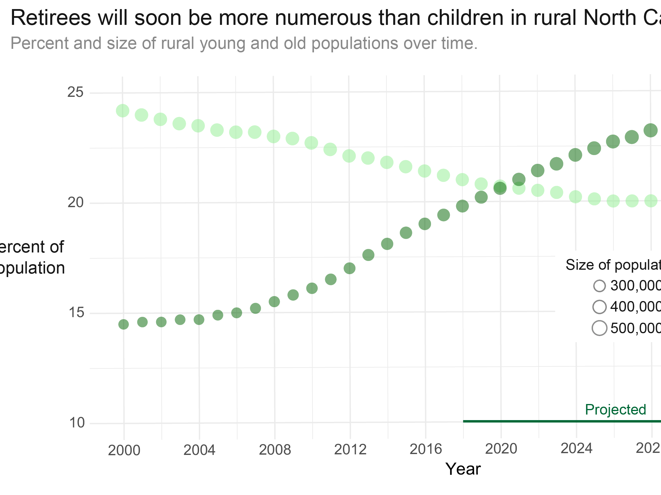 Rural residents who are 65 or older are increasing in both number and proportion.