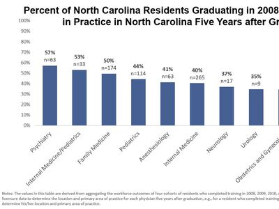 What do we know about graduate medical education (GME) outcomes in NC?