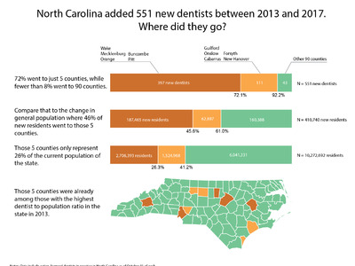 NC's Dentist Workforce Has Grown, But Only in Well-Supplied Counties