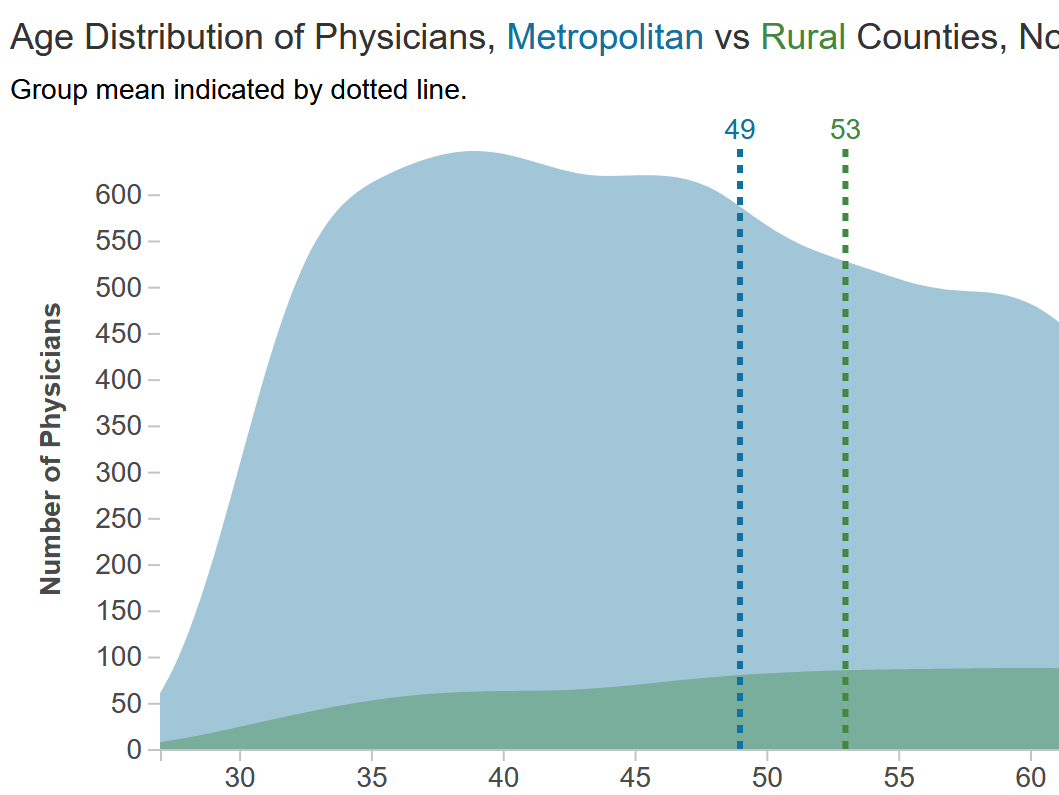 Age Distribution for Health Professionals, Metro and Rural, North Carolina