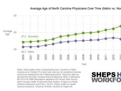 Aging of the Physician Workforce