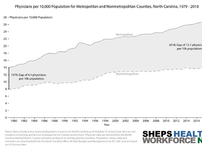 NC's physician-to-population ratio is increasing, but most of the growth is in urban areas.