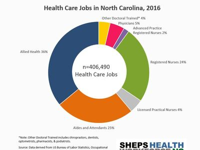 Most NC Health Care Jobs are in Allied Health, Nursing, or are Aides/Attendants