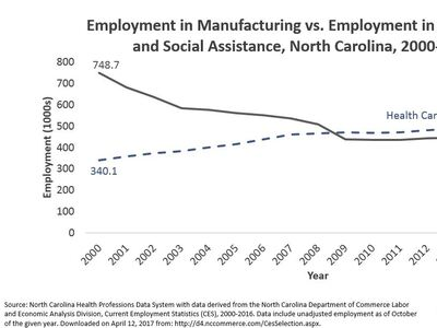 NC Health Care Jobs Surpass Manufacturing Jobs in 2009