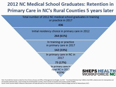 Tracking the Workforce Outcomes of NC Medical Schools Five Years After Graduation: Class of 2012