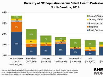NC Health Professionals are Less Racially and Ethnically Diverse than the General Population.