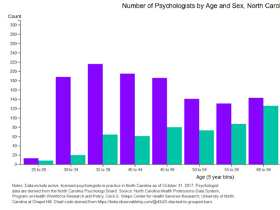 North Carolina Psychologists by Age and Sex