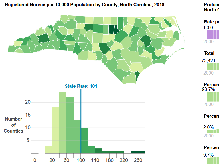 North Carolina Health Professional Supply Data